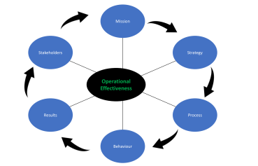 Business Effective Session Model
