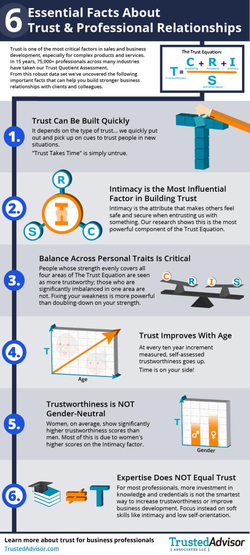 6FactsAboutTrust-TrustedAdvisor